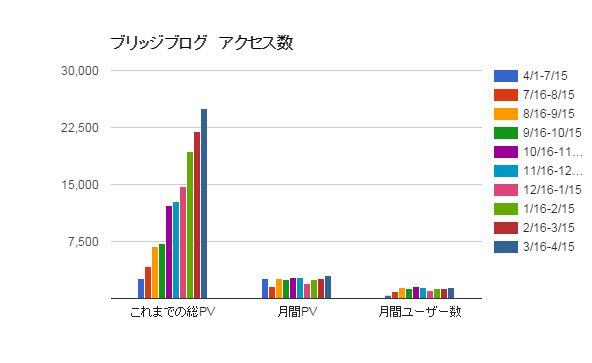 アクセス解析レポート-2015/4/15