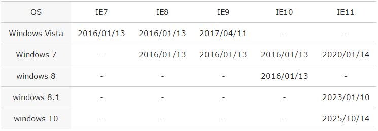 windows OSでのIEブラウザのサポート表