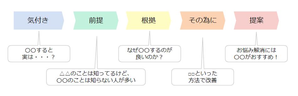 例)ストーリーの流れ